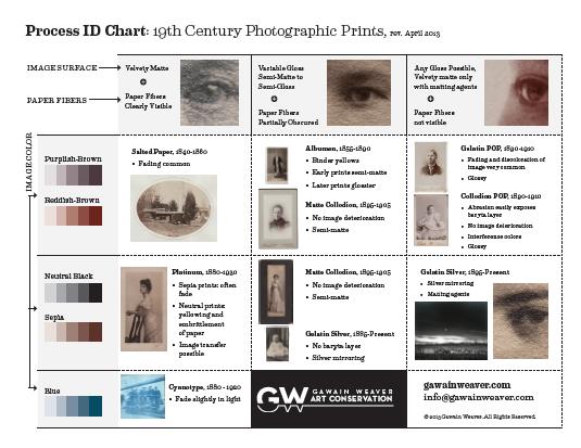 Process ID Chart